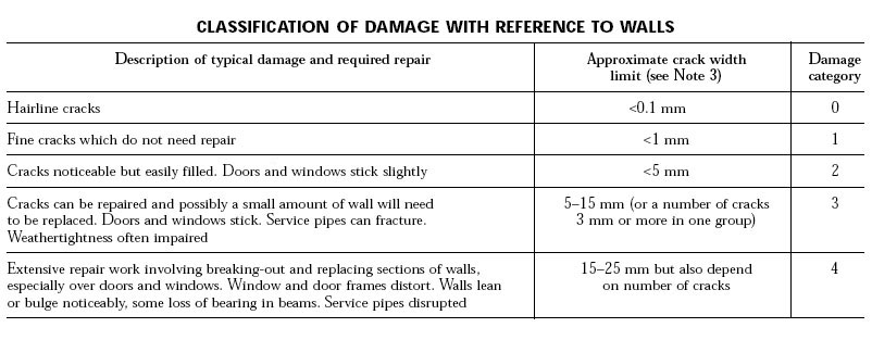 classification of damage to walls